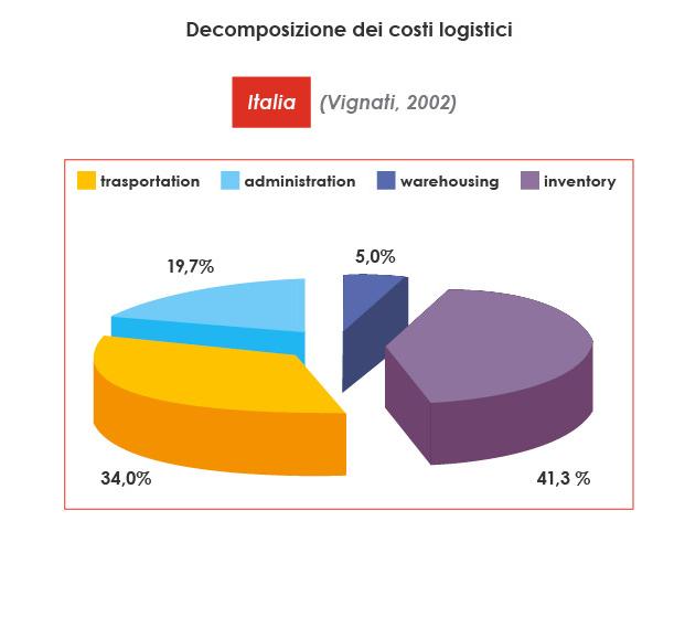 costi logistici